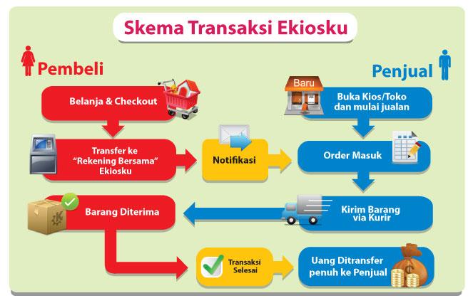 Skema Proses Transaksi