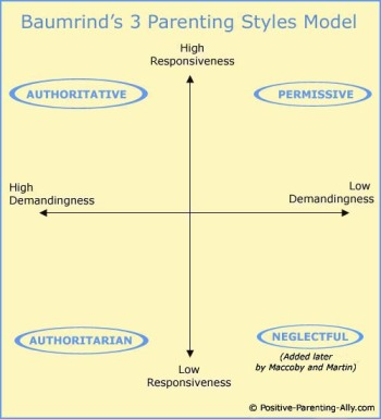 four-basic-parenting-styles-model-diana-baumrind