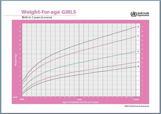 Grafik Berat Badan Bayi Perempuan