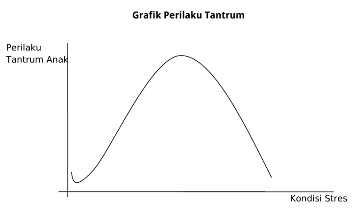 grafik tantrum