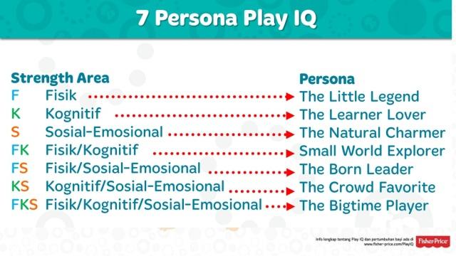 7 Persona Play IQ