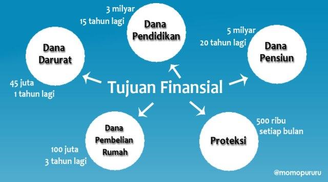 Ilustrasi Tujuan Finansial