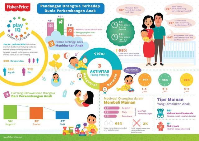 Pandangan Orangtua Terhadap Dunia Perkembangan Anak